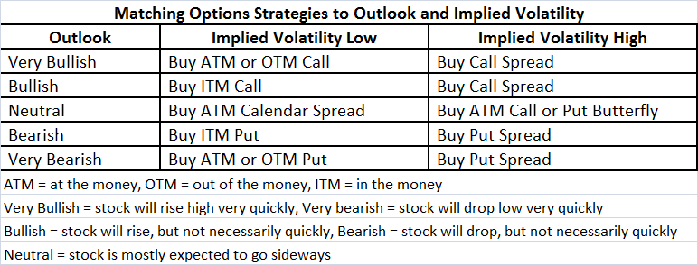 Strategy for selling stock options